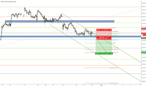 XAUUSD: XAUUSD Likes to drop and touch lower levels