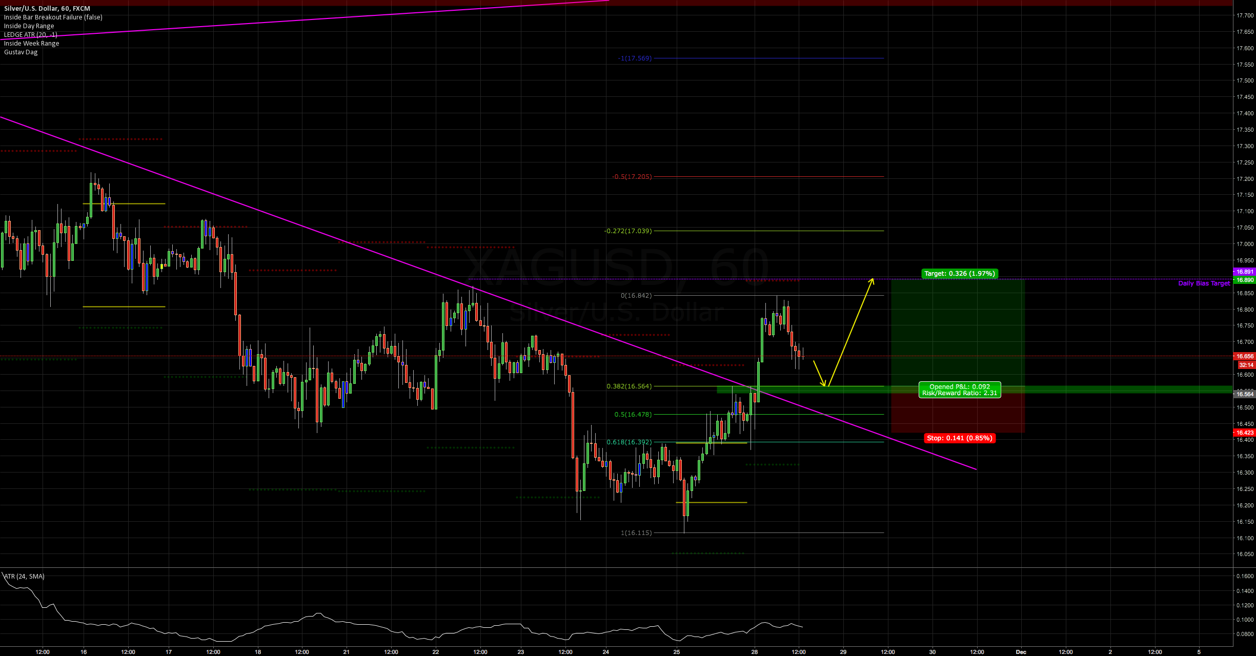 Bullish Silver for a second leg up