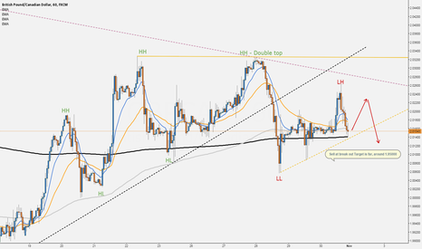 GBPCAD: GBPCAD sell 1H