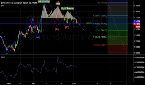 GBPAUD: GBP/AUD head & shoulder formation