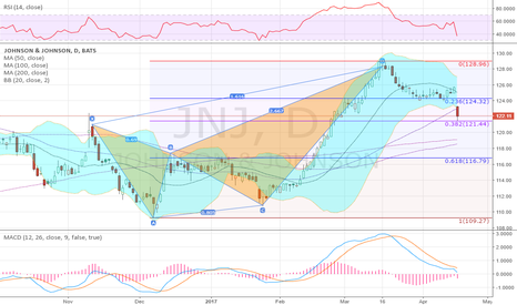 JNJ: The low touched a 38.2% retracement of the Deep Crab