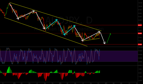 AUDJPY: AUDJPY Wave count & Possible wave formations