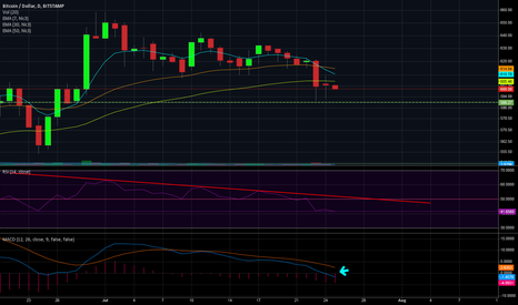 BTCUSD: BTC/USD Bear Market Starting