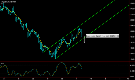 XAUUSD: GOLD - Possible Break to the DOWNSIDE