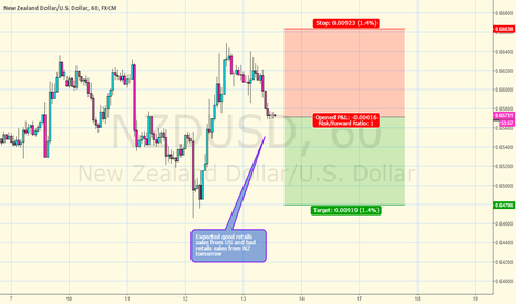NZDUSD: Expected good retail data from US and bad NZ retail data