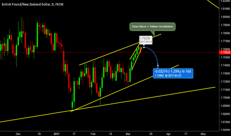 GBPNZD: GBPNZD- Upcoming Move on this Pair!