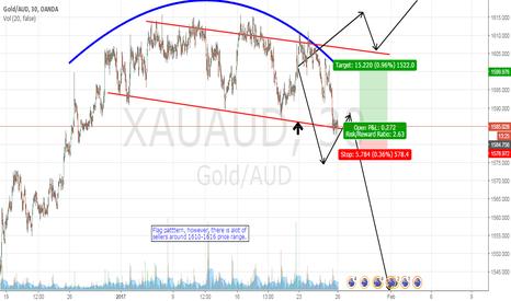 XAUAUD: Gold (aud) Quick Trade