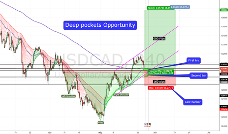 USDCAD: USDCAD Deep pocket opportunity