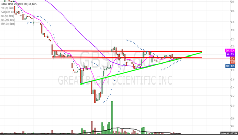 GBSN: Need a catalyst soon to break us from this ascending triangle
