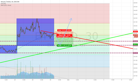 BTCUSD: Still room to reach the bottom of short term downtrend