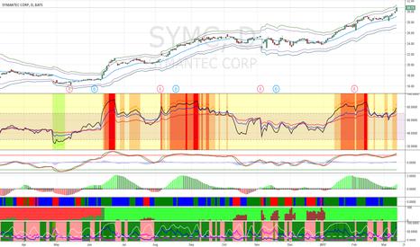 SYMC: Short SYMC at $31.50