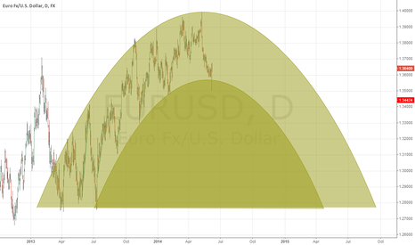 EURUSD: Parabolic Shape to EUR/USD