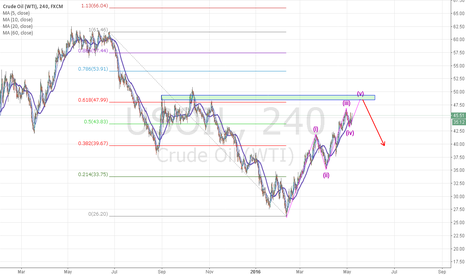 USOIL: Crude oil will fall trend