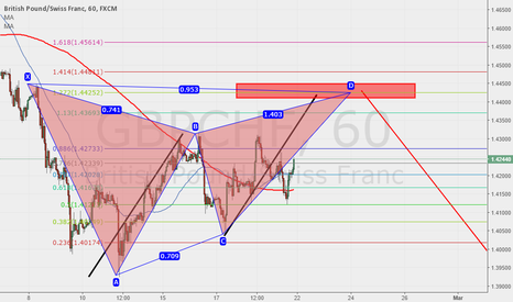 GBPCHF: Short opportunity