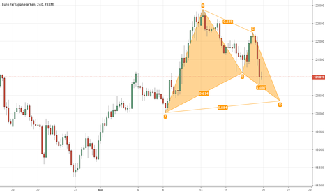 EURJPY: eurjpy. potential pat advanced formation.