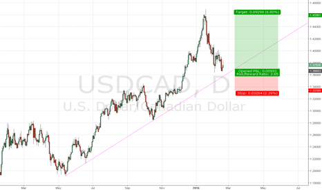 USDCAD: trend line approaches