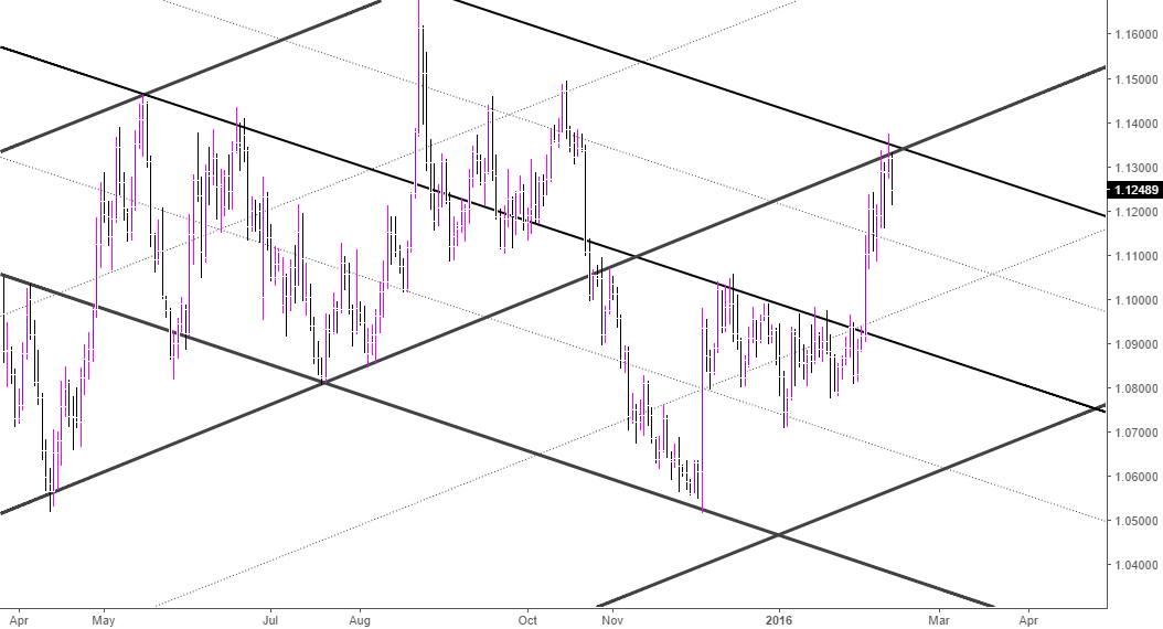 Eurusd supports and resistances