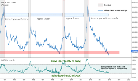 FRED/ICSA: Jobless Claims at Cyclical Low?