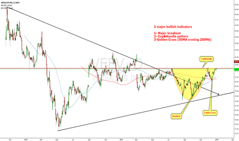 VEEV: Notes on chart