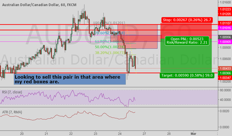 AUDCAD: Looking to sell when i get in that area of price