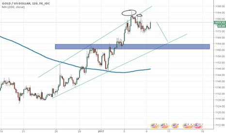 "XAUUSD: Gold ""bears"" trade setup targeting 1660 area"