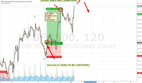 SPX500: Exited @ 2062.5ES, expecting 2072ES before downturn