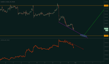XAUUSD: Another Gold buy opportunity in sight