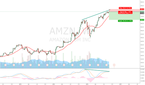 AMZN: AMZN ready for a pull back?