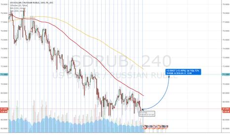 USDRUB: дорогой рубль