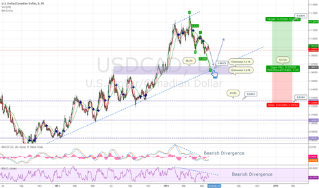 USDCAD: USDCAD - Daily