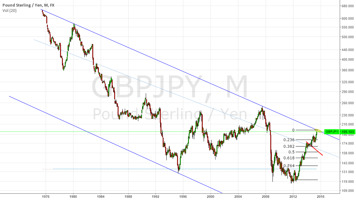 POTENTIAL GBPJPY TRADE SHORT AT 198-198,5