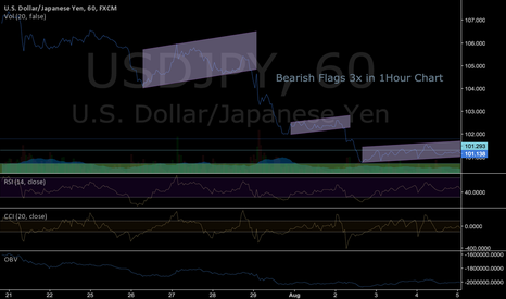 USDJPY: 3x Bearish Flags in 1Hour Charts