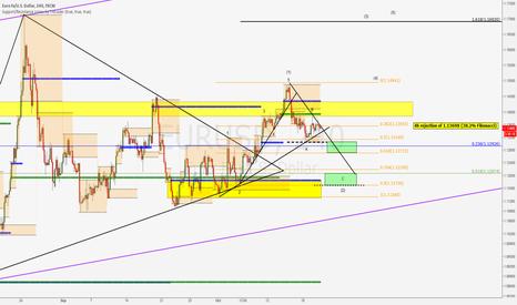 EURUSD: EUR/USD update short