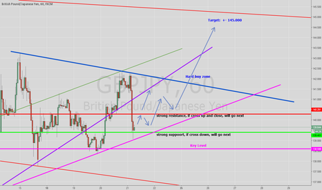 GBPJPY: GBPJPY For Thursday 21.07