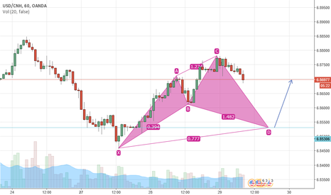 USDCNH: Cypher on usdcnh