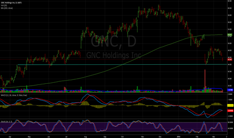 GNC: GNC next support level 44