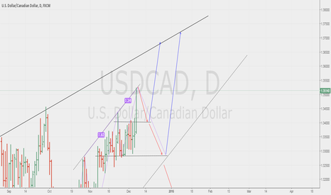 USDCAD: USDCAD : UPDATE DAILY CHART