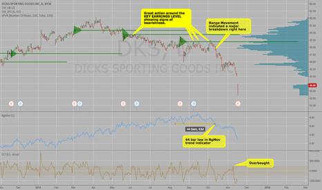 DKS: Anatomy of DKS bearish chart pattern pre-earnings