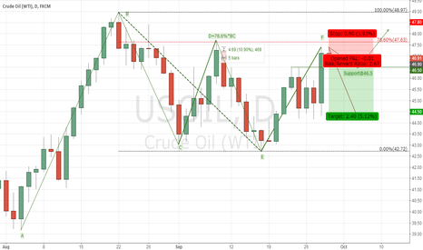 USOIL: USOIL 1D Analysis