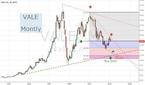 VALE: VALE