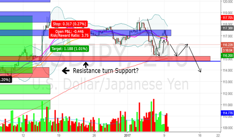 USDJPY: USDJPY face strong resistance ahead, retest key support ahead