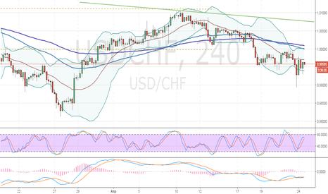 USDCHF: USD/CHF: технический анализ