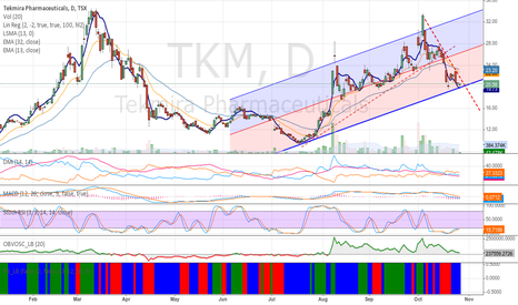 TKM: Tekmira Pharmaceutical (TSX:TKM) looking for a bottom