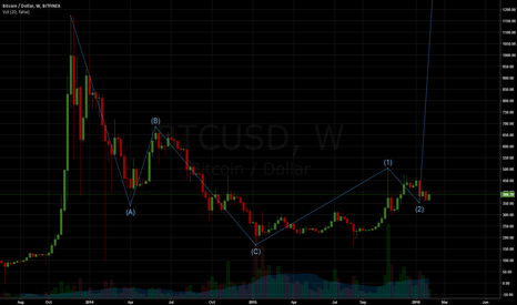 BTCUSD: BTCUSD Elliott Impulse Wave (12345)