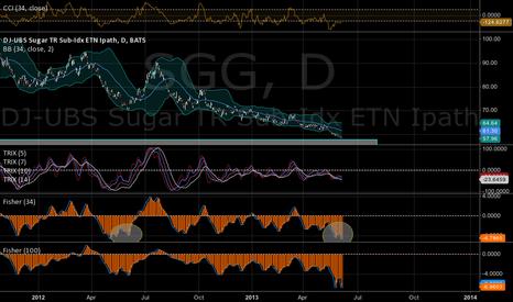 SGG: Sugar Rush