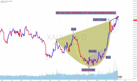 XAUUSD: Cup and Handle fomation on gold