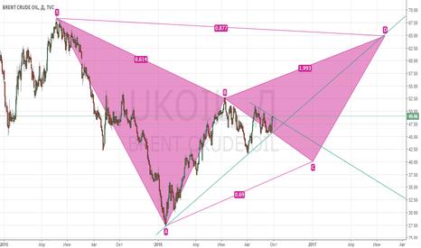 UKOIL: Short еще одна возможность