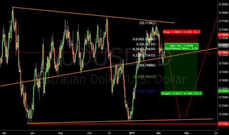 AUDUSD: Aussie short in making #forex $AUD $USD
