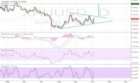 XAUUSD: Gold May be go to 1220