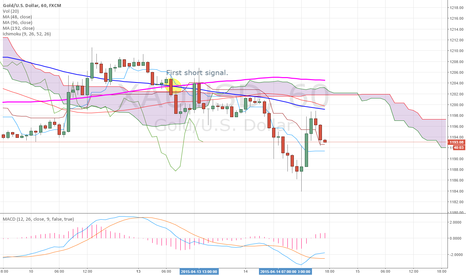 XAUUSD: Gold to continue trend #2